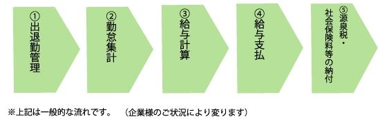 kyuyo-flow01