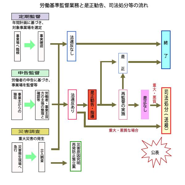 roudoukijyun-kantoku